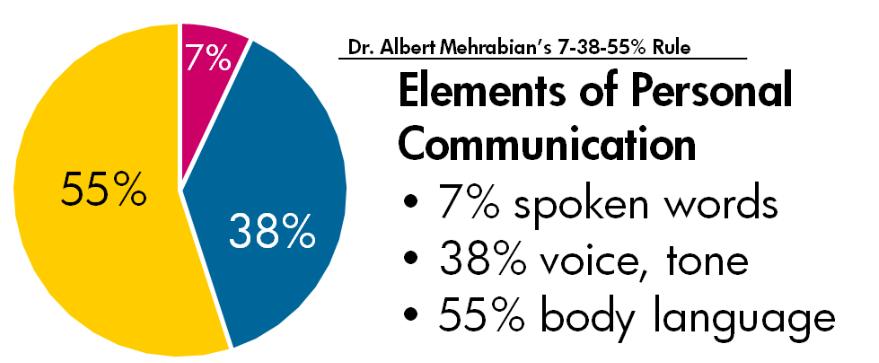 healthy conversation skills