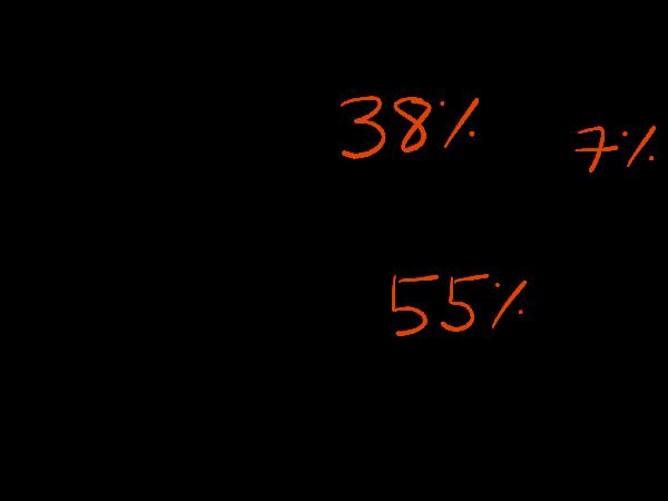 7% rule