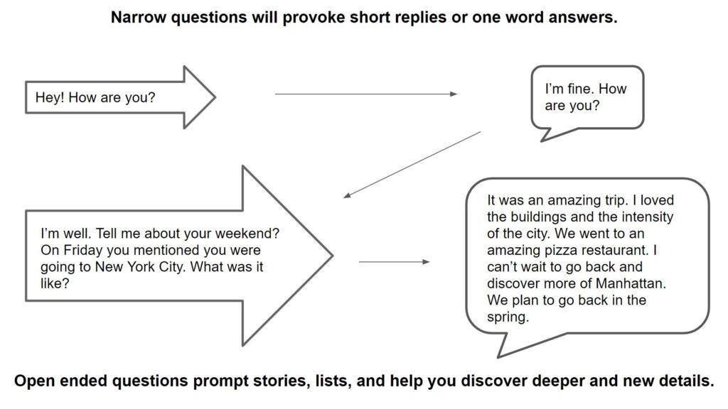 open to narrow method. conversation tips