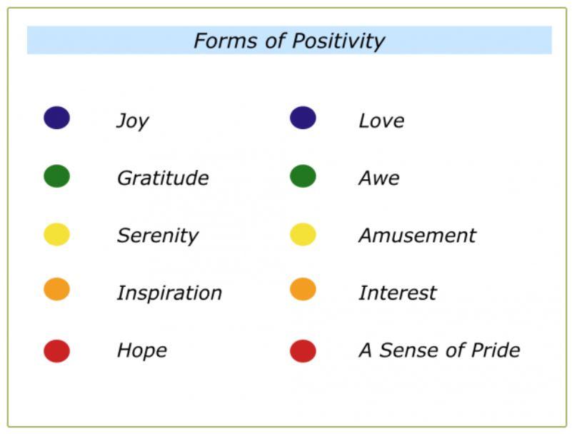 use positive thinking