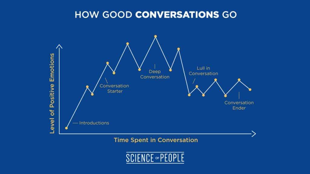 improve conversation